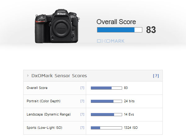 DxOMark рейтинг камеры Nikon D500