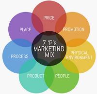 Marketing Mix Strategy