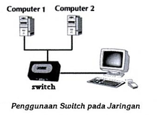 "Switch atau sering disebut ""smart hub"""