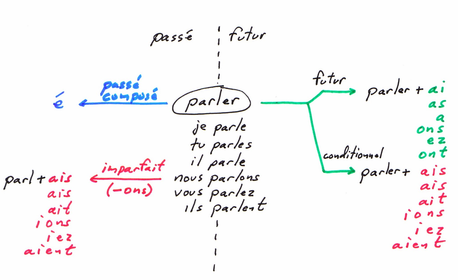 also  learn french conjugation in  nutshell rh thefrenchblog