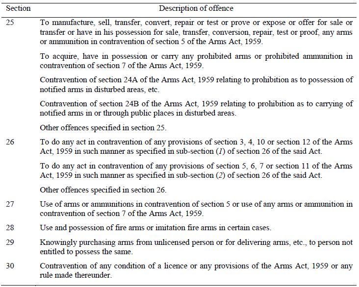 PARAGRAPH 5 OFFENCES UNDER THE ARMS ACT 1959 (54 OF 1959)