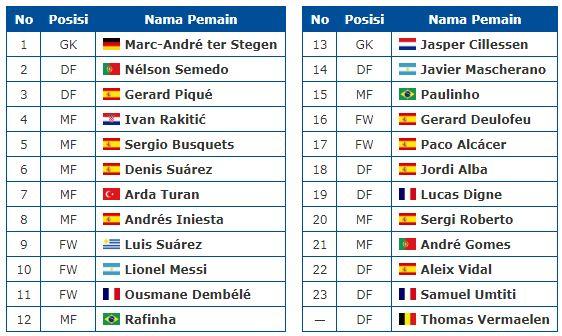 Daftar Pemain & Nomor Jersey Barcelona 2017-2018