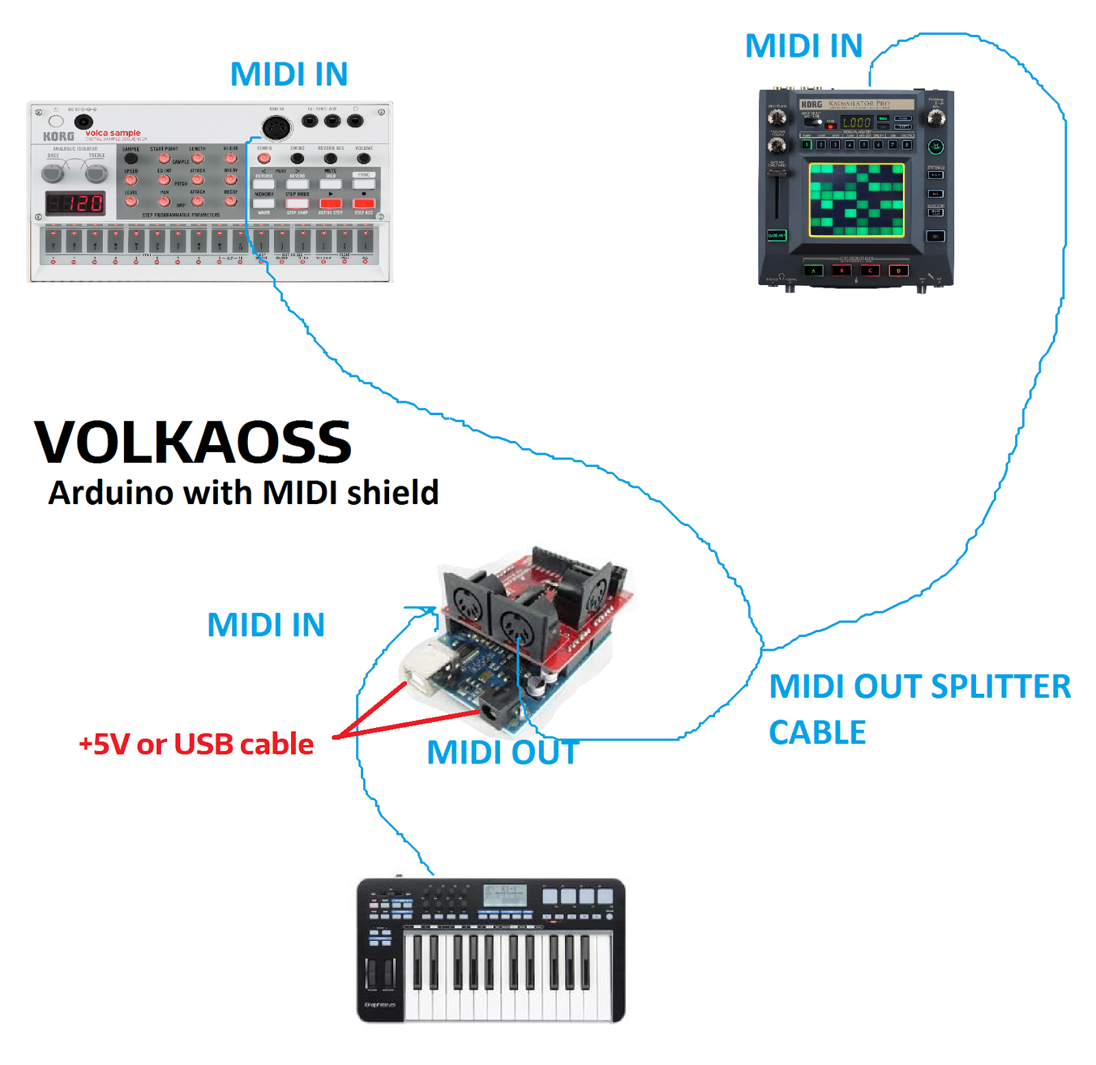 Volkaoss Arduino Firmware Beta1 Is Here Volcasample And Midi Cable Wiring You Need A Splitter To Control The 2 Devices At Same Time Otherwise Simply Use Classic If Own Only One Of These