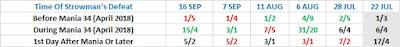 Next To Defeat Braun Strowman Betting Odds