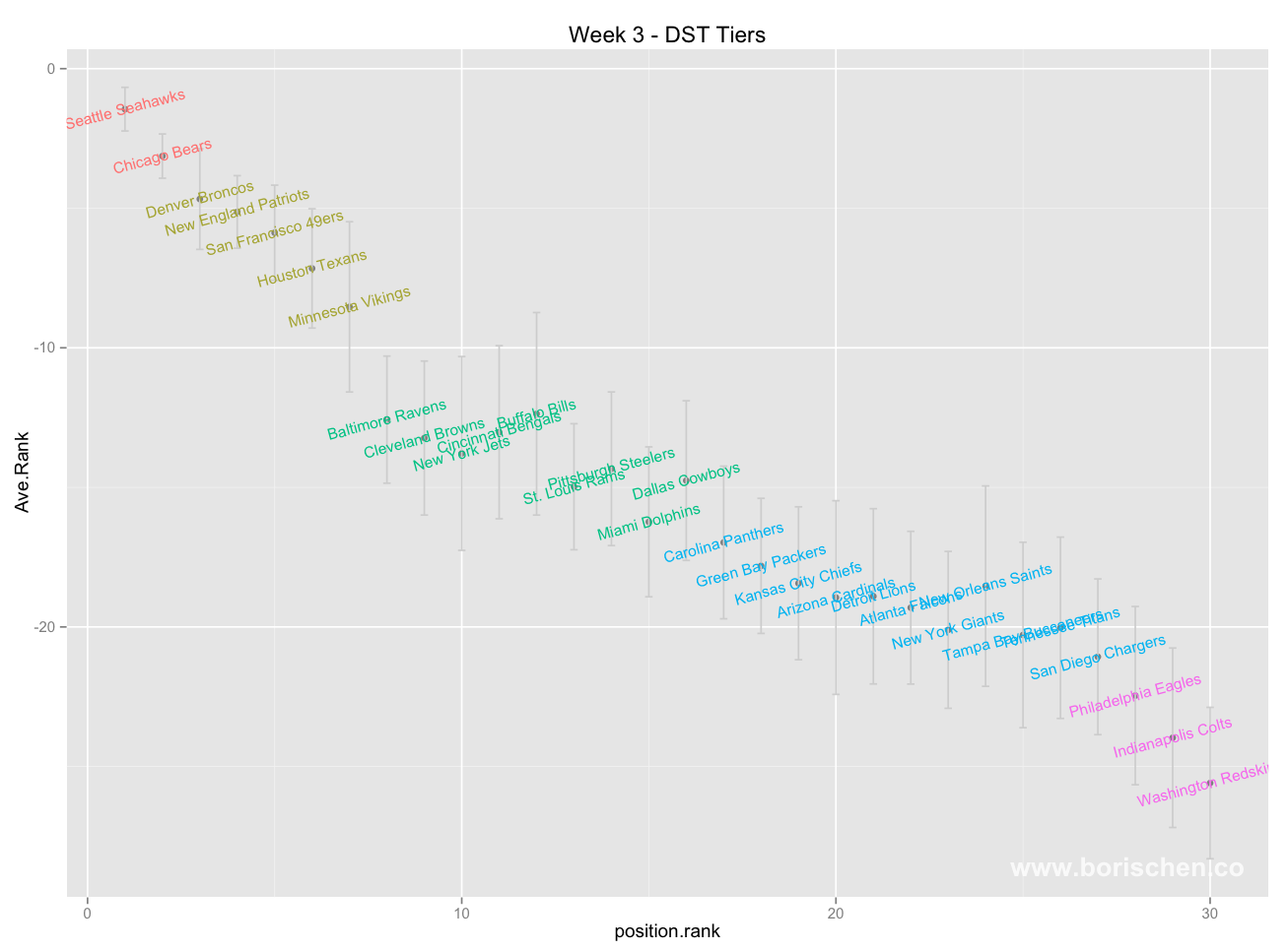 Data Math Etc Week 3 Visualized Tiers And Ranks What i tend to do is look at what tier they are and compare them. boris chen