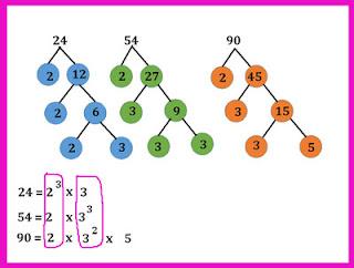 Contoh Pohon faktor untuk mencari FPB dan KPK part 2