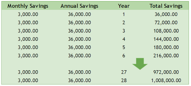 Saving 20% of your monthly income - P3,000