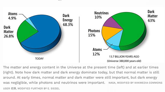 Energy content mixture as measured now and what it was at the Big Bang (Source: Ethan Seigel, It Starts with a Bang)
