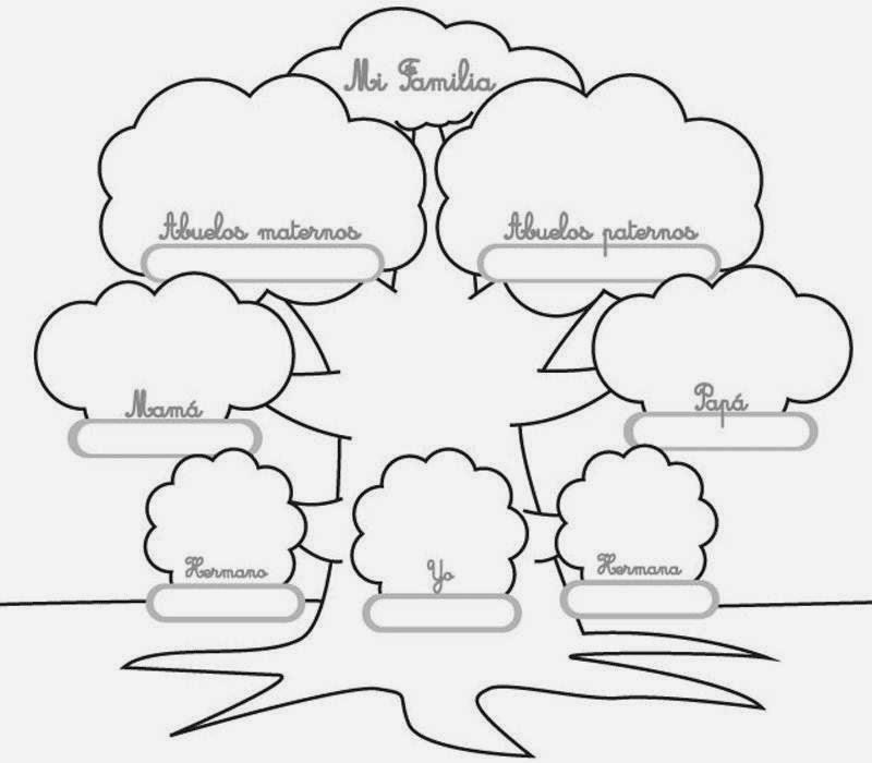 El Rincón Español: El Proyecto: Mi árbol genealógico