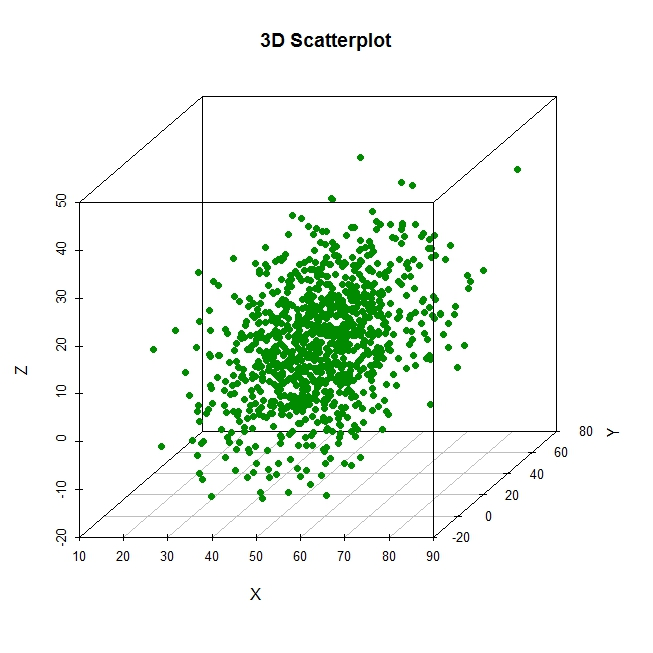 R graph gallery: RG#45: 3D scatter plots (with vertical