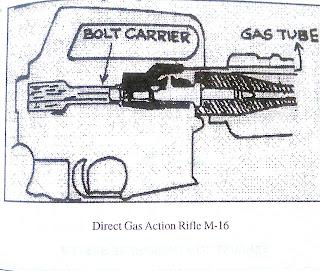 डायरेक्ट गैस एक्शन सिस्टम