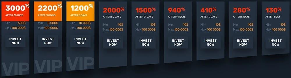 Инвестиционные планы 7Ways