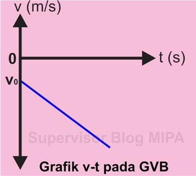Grafik Hubungan Kecepatan terhadap Waktu (Grafik v-t) Pada GVB