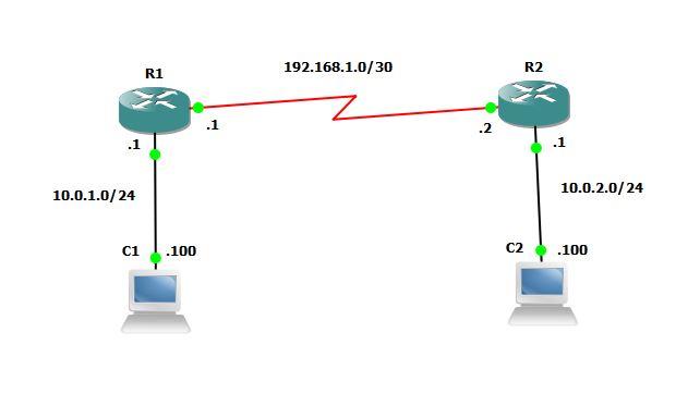 Basic IPsec VPN using GNS3 | IP sec VPN