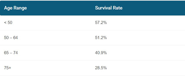 mesothelioma survival rates by age