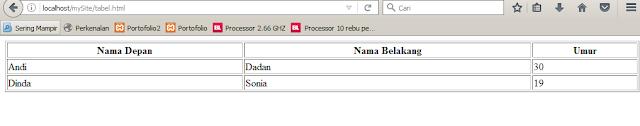 tabel HTML pertama