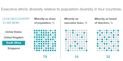 Результат через diversity