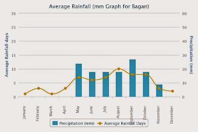 lluvias en Bagan
