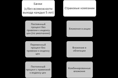 """Варианты вложения """"детских денег"""""""