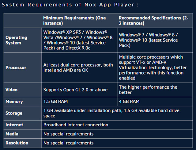 System Requirement of bignox