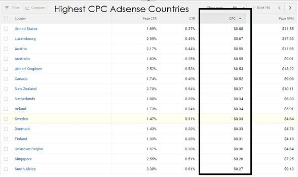 Latest List of Google AdSense Highest CPC 2019