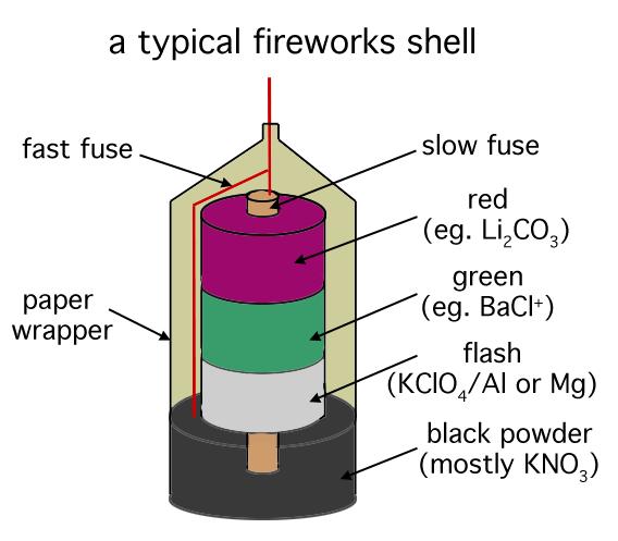 Scientific Explorer: The Science of Bombs