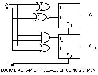 logic diagram of 4 1 multiplexer full adder using two 4 to 1 multiplexers ndash industrial logic diagram multiplexer
