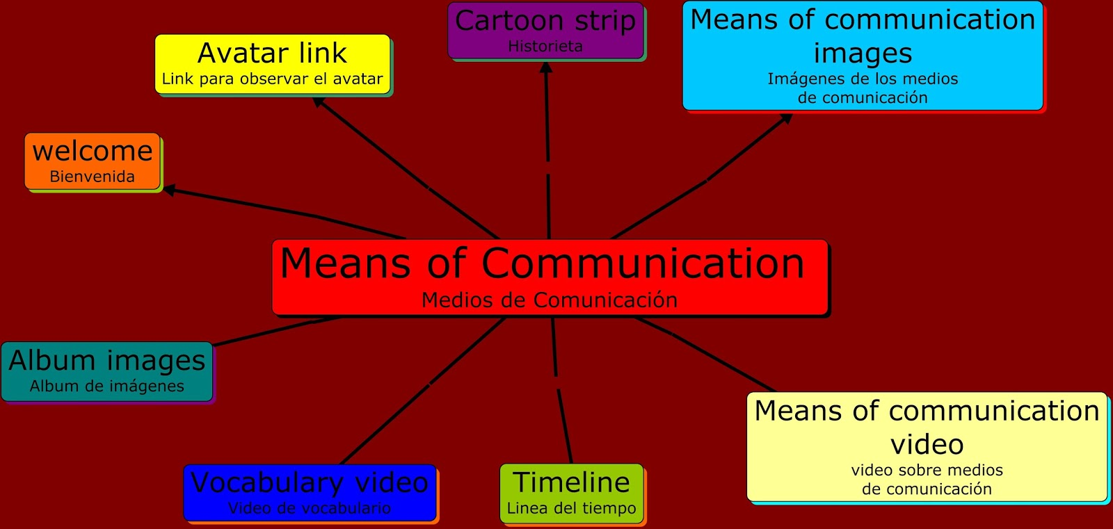 english of communication Communication definition, the act or process of communicating fact of being communicated see more.