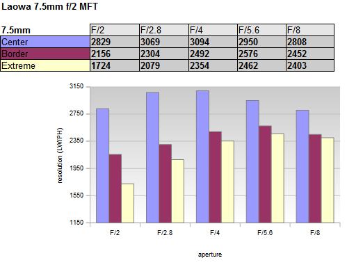 График зависимости разрешения Laowa 7.5mm f/2 от значений диафрагмы