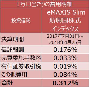 eMAXIS Slim 新興国株式インデックスの1万口当たりの費用明細