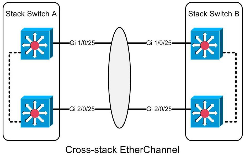 NETWORKING DIARY: CrossStack EtherChannel (layer 2