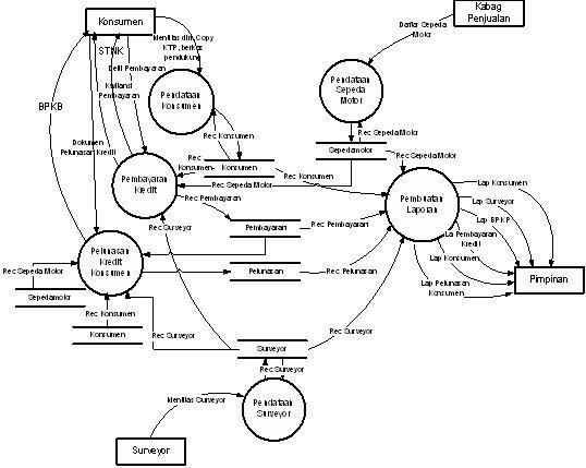 Dfd   Sistem Informasi Pembayaran Kredit Sepeda Motor