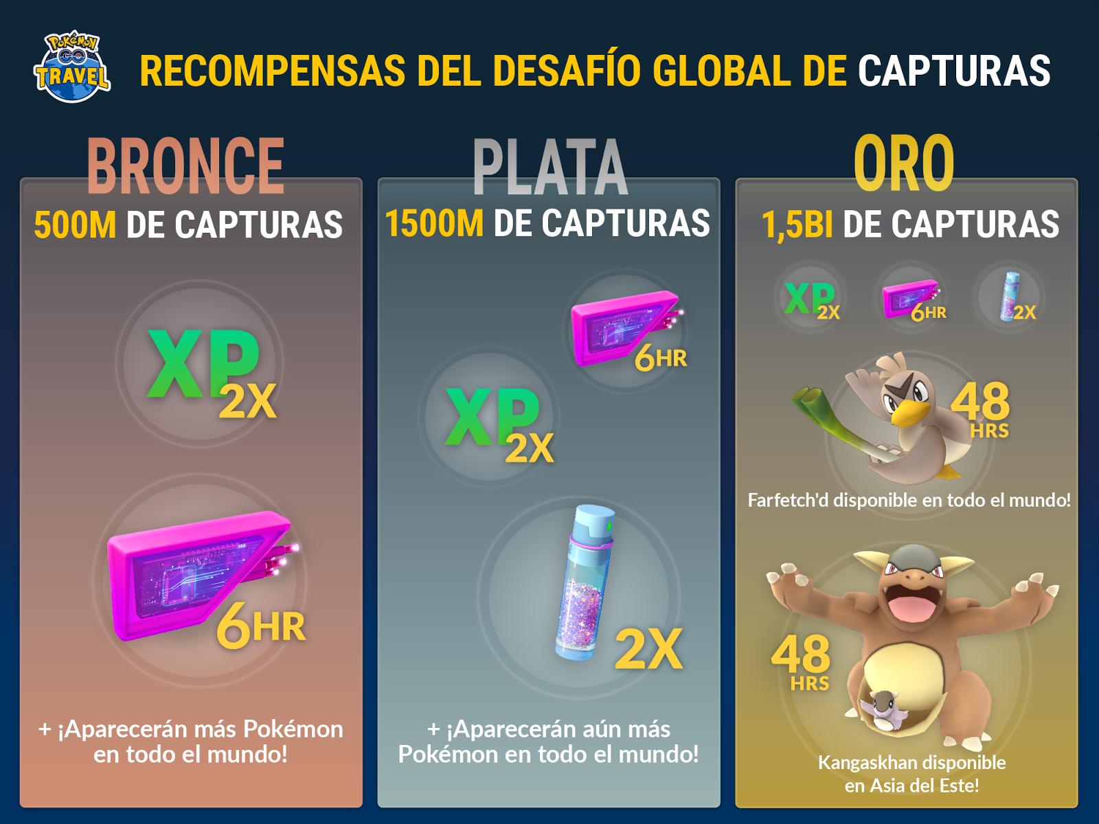 Pokémon GO presenta el desafío de captura global, ¡muchas recompensas!