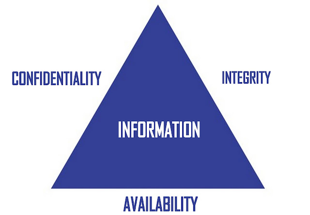 Figure 1: Classical CIA triad of Information Security