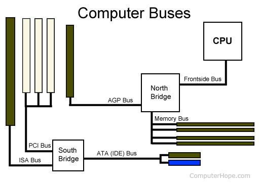 كل ماتريد معرفته عن الناقلات BUS في الكمبيوتر