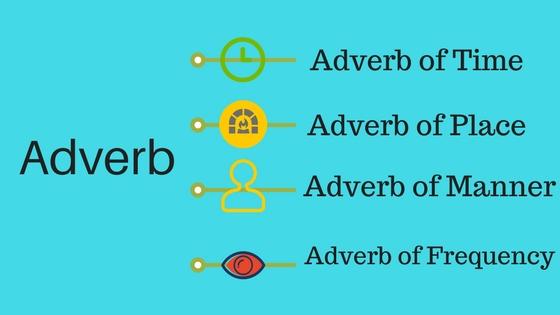 Pengertian, Kosa Kata Adverb dan Contoh Kalimat Adverb