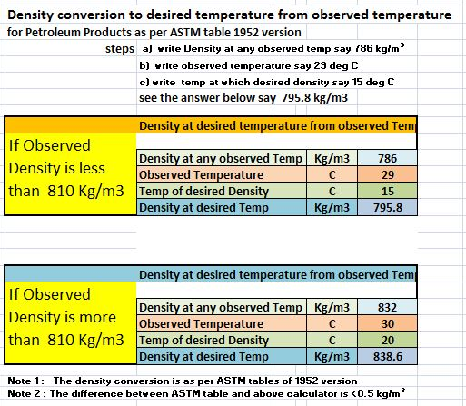 Density conversion to any temperature say 20 C, 15 C or any