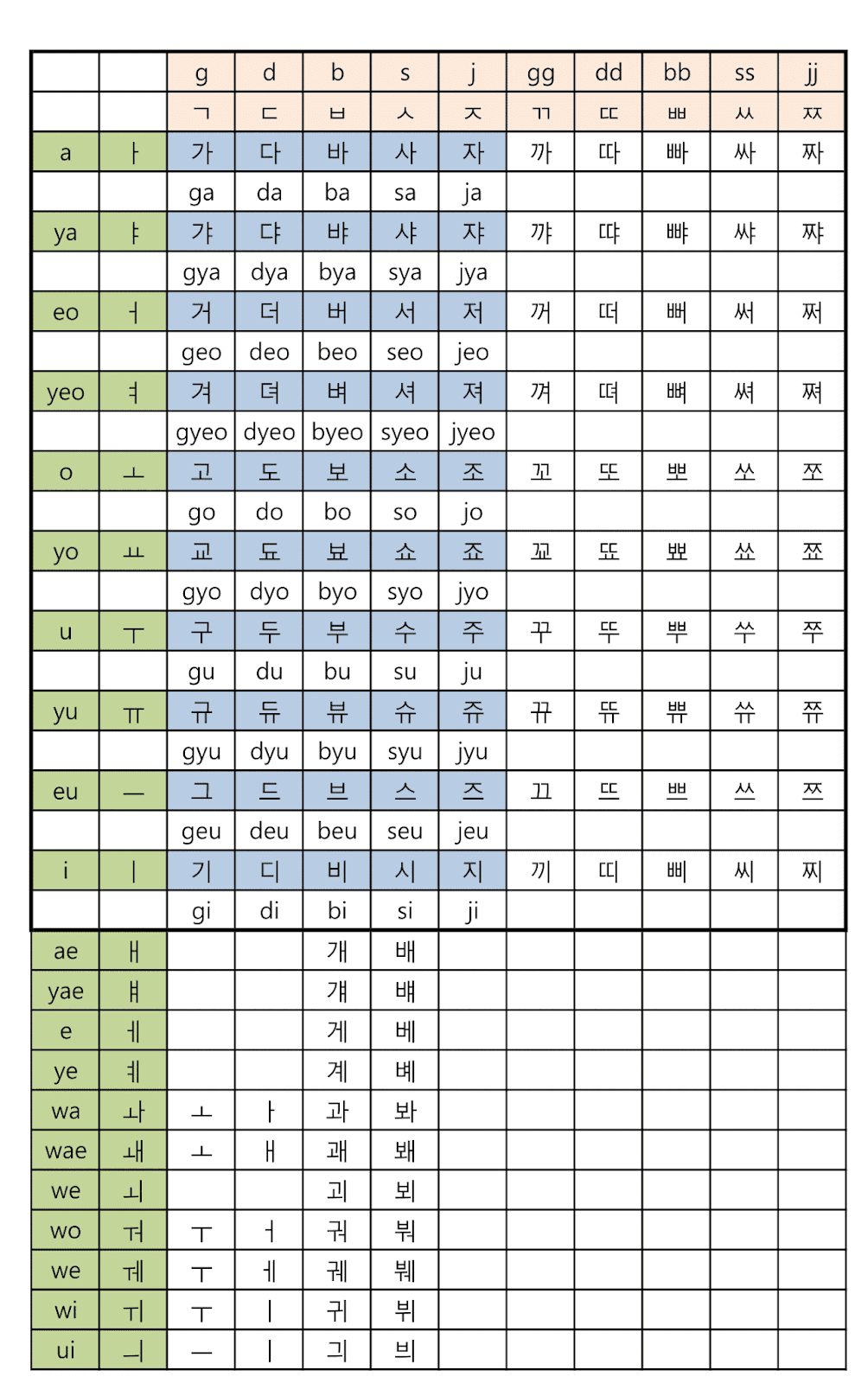 Korean Alphabet Chart 2 Additional Consonants Vowels