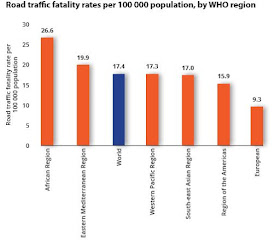regions of the World road fataliteis chart