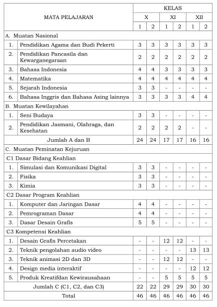 Struktur Kurikulum 2013 Edisi Revisi 10 Februari 2017 Kompetensi Keahlian Multimedia