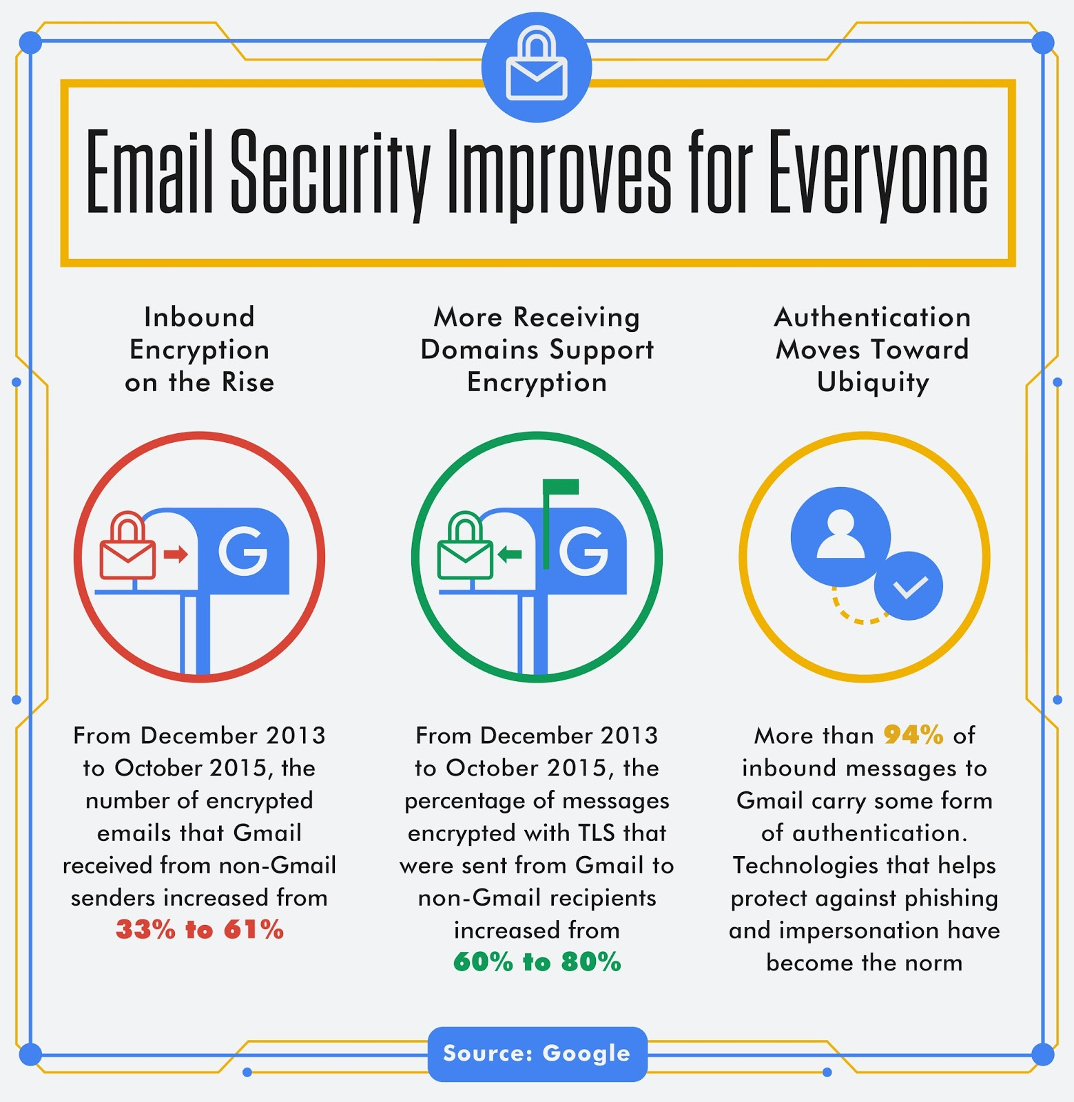 Google Online Security Blog: New Research: Encouraging trends and ...