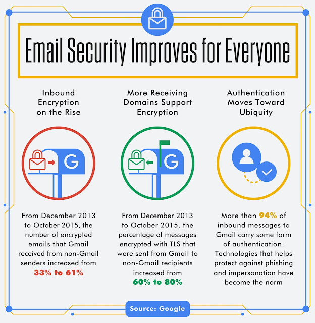 Email Security improves for everyone