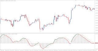 Forex triplestoch divergence alert
