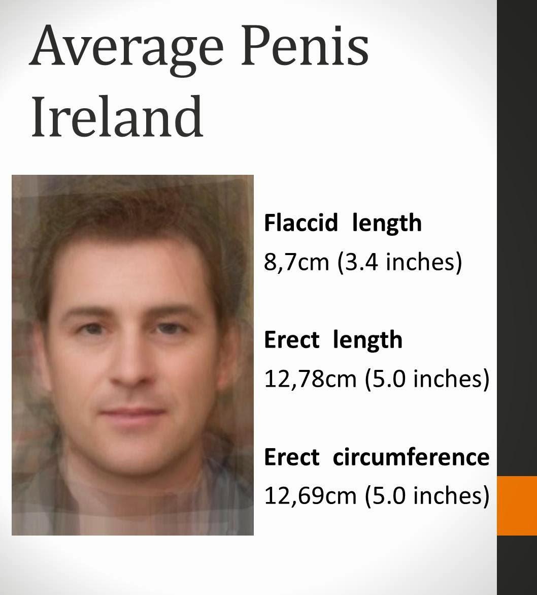 Average Irish Penis Size 21