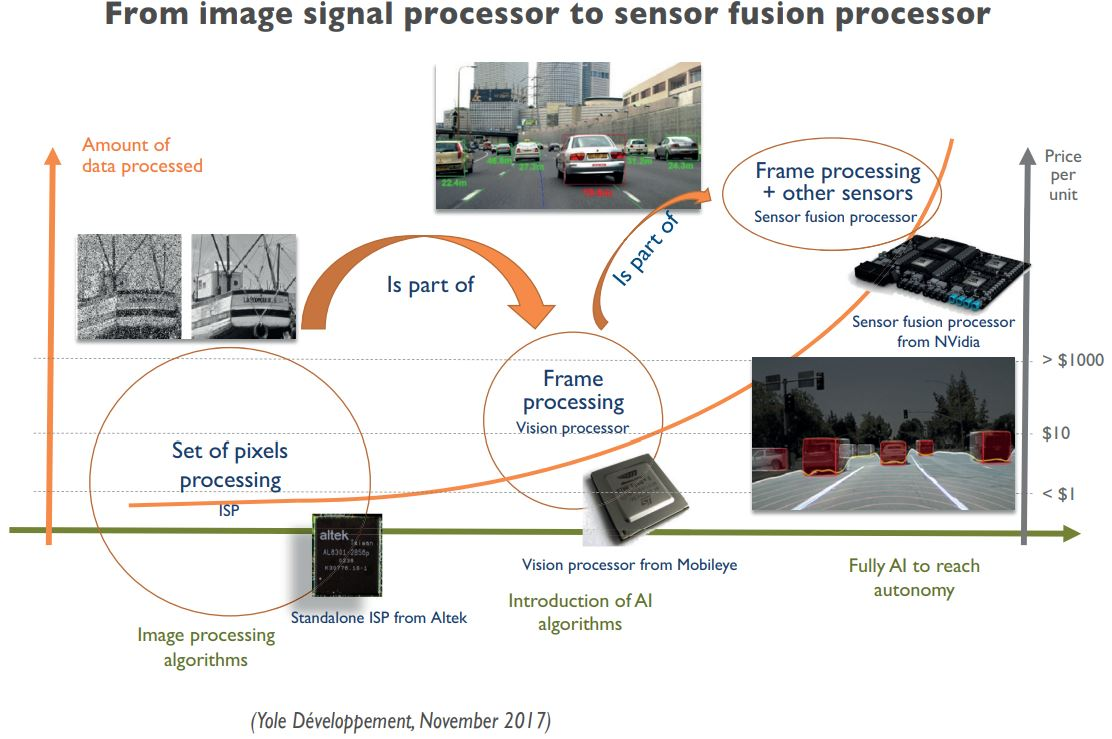 Image Sensors World Embedded Image And Vision Processing