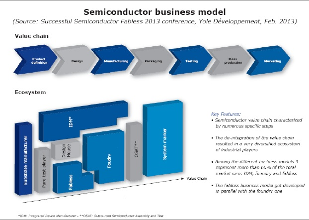 PC's Semiconductors Blog: How will technology evolution impact