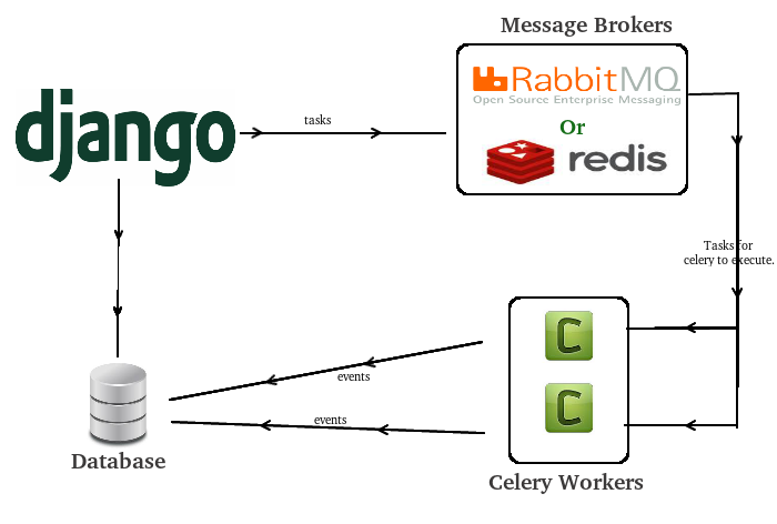 python django asynchronous tasks with django and celery Celery Cross Section when i was working on projects in django , one of the most frustrating thing i faced was need to run a bit of code periodically, i wrote my own function is
