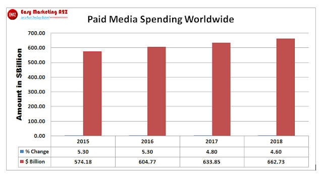Paid Media Spending Worldwide