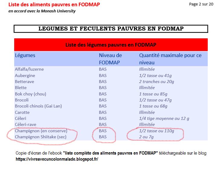 champignons pauvres en FODMAP nouveauté