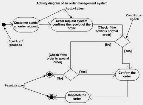 Information Technology Unified Modeling Language- (UML)